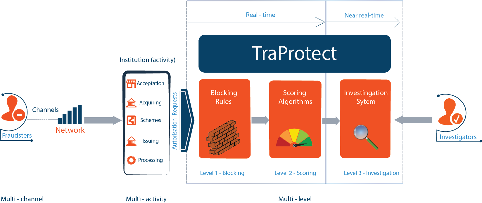 TraProtect Global View